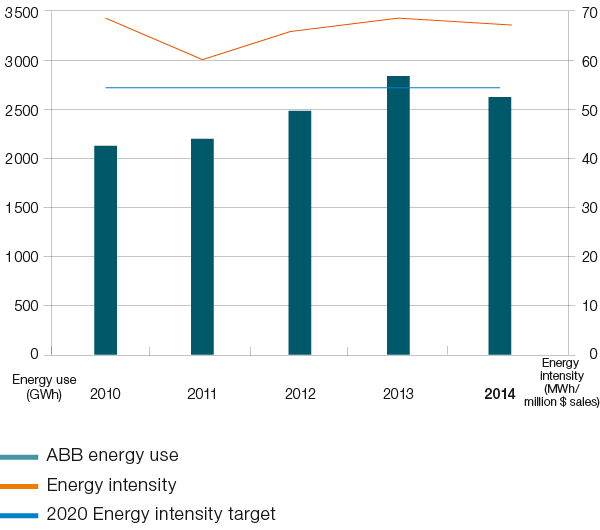 Total energy use and energy intensity (bar chart)