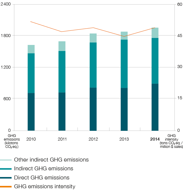 Total greenhouse gas (GHG) emissions and GHG intensity (bar chart)