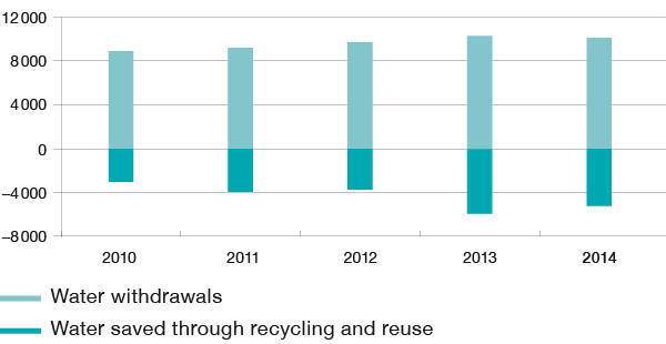 Water withdrawals and water reused / recycled (kilotons) (bar chart)