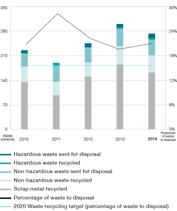 Waste and recycling (bar chart)