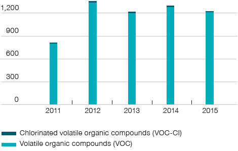 Emissions of volatile organic compounds (tons) (bar chart)